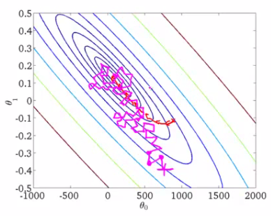 3 Types of Gradient Descent Algorithms for Small & Large